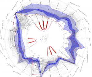 This image visualizes data about primary care trusts (PCTs) in the United Kingdom. Each axis on the circle represents a medical conditions being measured (for example, lung, bladder and colorectal cancer), and each wavy grey line represents the scores for each variable for each PCT.  Dark blue shows the median measure of occurrences of each condition, and the thin red line is a measure for one PCT in a London suburb, which shows a low rate of all cancers except esophogal cancer. The visualization is meant to be interactive, so that a user can click on any one data point and see how a particular condition relates to other variables (such as income level) or which PCTs have similar profiles. Data from medical records at Duke and Harvard are being used by RENCI to create a similar visualization system. (Data courtesy of the UK National Health Service)