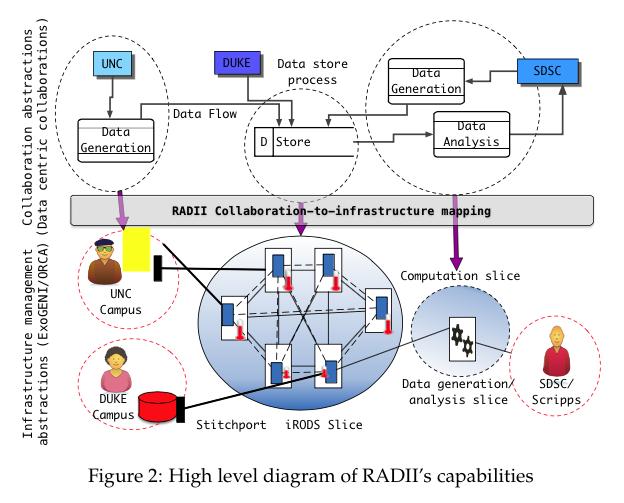RADII_capabilities
